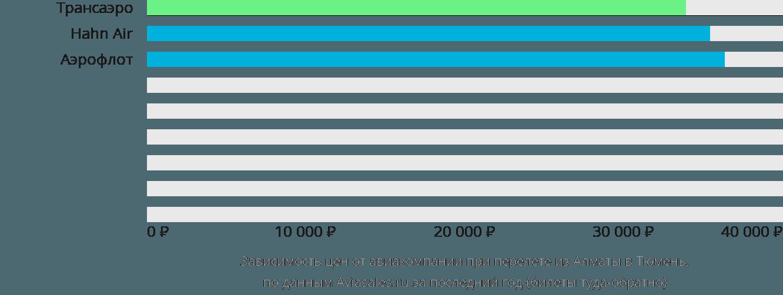 Динамика цен в зависимости от авиакомпании, совершающей перелет из Алматы в Тюмень