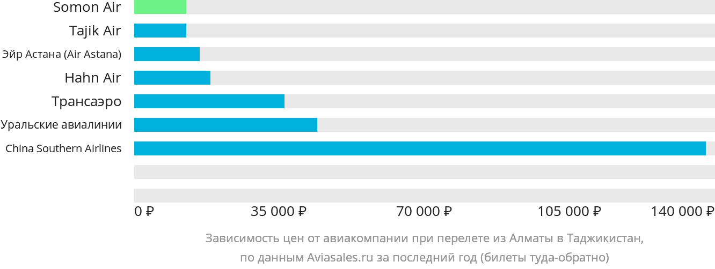 Динамика цен в зависимости от авиакомпании, совершающей перелет из Алматы в Таджикистан