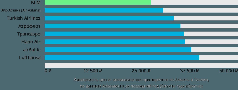 Динамика цен в зависимости от авиакомпании, совершающей перелет из Алматы в Таллин