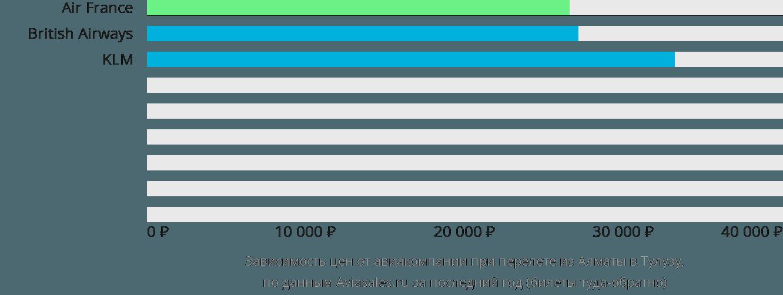 Динамика цен в зависимости от авиакомпании, совершающей перелет из Алматы в Тулузу