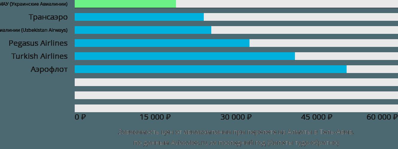 Динамика цен в зависимости от авиакомпании, совершающей перелет из Алматы в Тель-Авив