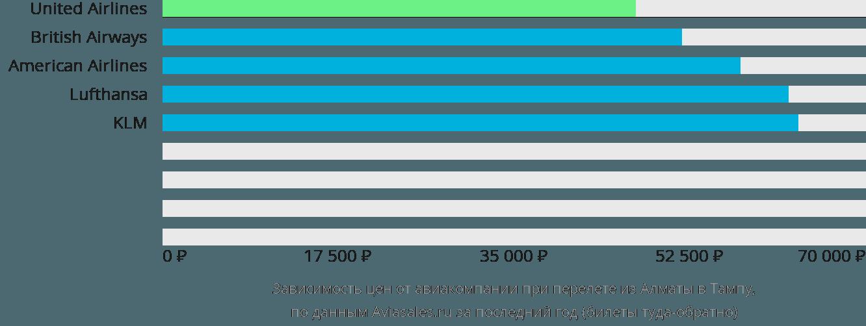 Динамика цен в зависимости от авиакомпании, совершающей перелет из Алматы в Тампу