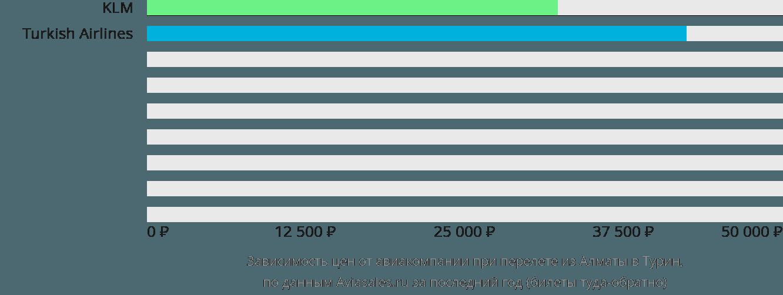 Динамика цен в зависимости от авиакомпании, совершающей перелет из Алматы в Турин