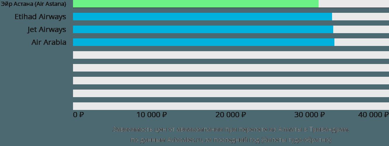 Динамика цен в зависимости от авиакомпании, совершающей перелет из Алматы в Тривандрам