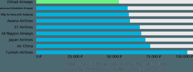 Динамика цен в зависимости от авиакомпании, совершающей перелет из Алматы в Токио
