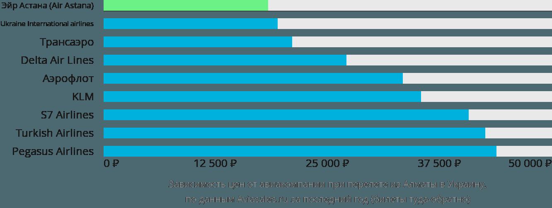 Динамика цен в зависимости от авиакомпании, совершающей перелет из Алматы в Украину