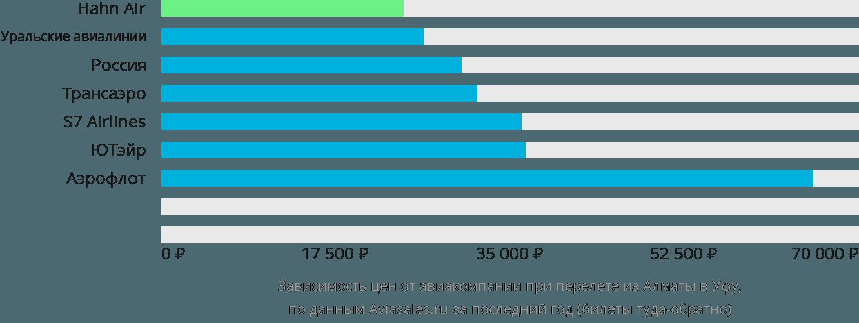 Динамика цен в зависимости от авиакомпании, совершающей перелет из Алматы в Уфу