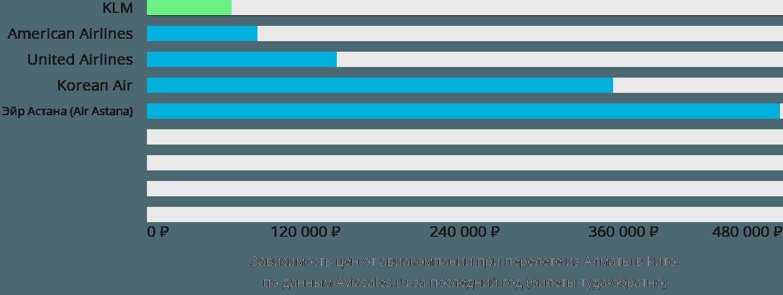 Динамика цен в зависимости от авиакомпании, совершающей перелет из Алматы в Кито