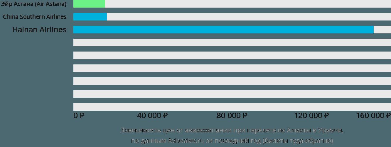 Динамика цен в зависимости от авиакомпании, совершающей перелет из Алматы в Урумчи