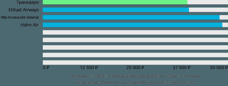 Динамика цен в зависимости от авиакомпании, совершающей перелет из Алматы на Самуи