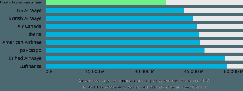 Динамика цен в зависимости от авиакомпании, совершающей перелет из Алматы в США