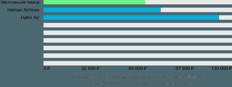 Динамика цен в зависимости от авиакомпании, совершающей перелет из Алматы в Паттайю