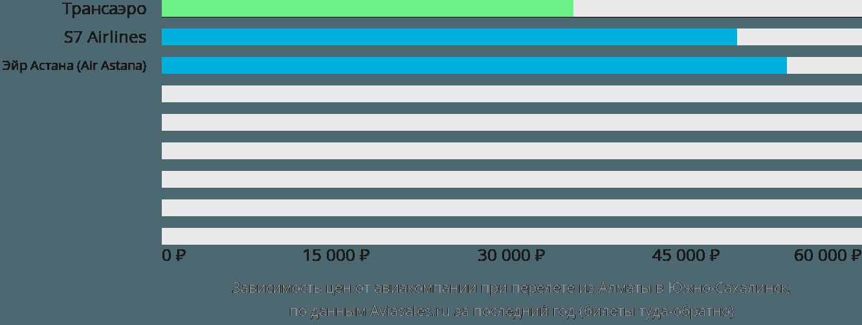 Динамика цен в зависимости от авиакомпании, совершающей перелет из Алматы в Южно-Сахалинск