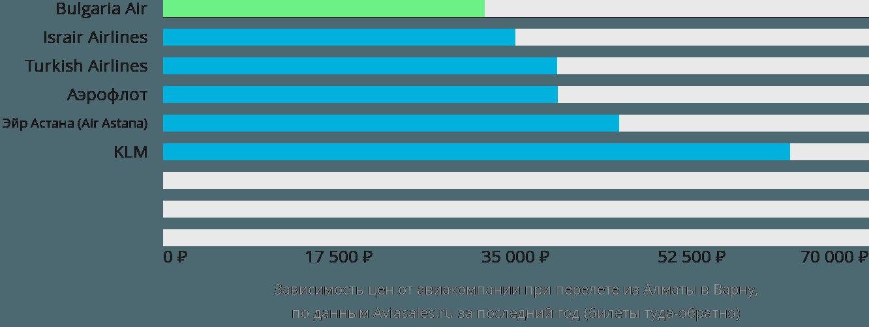 Динамика цен в зависимости от авиакомпании, совершающей перелет из Алматы в Варну