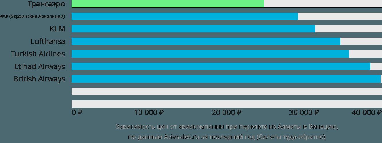 Динамика цен в зависимости от авиакомпании, совершающей перелет из Алматы в Венецию