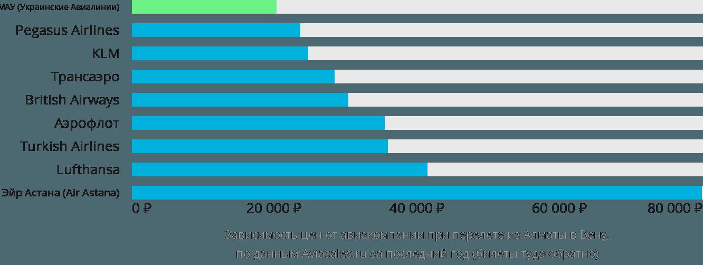 Динамика цен в зависимости от авиакомпании, совершающей перелет из Алматы в Вену