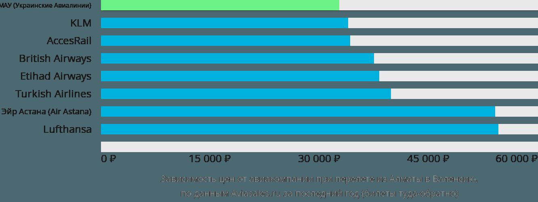 Динамика цен в зависимости от авиакомпании, совершающей перелет из Алматы в Валенсию