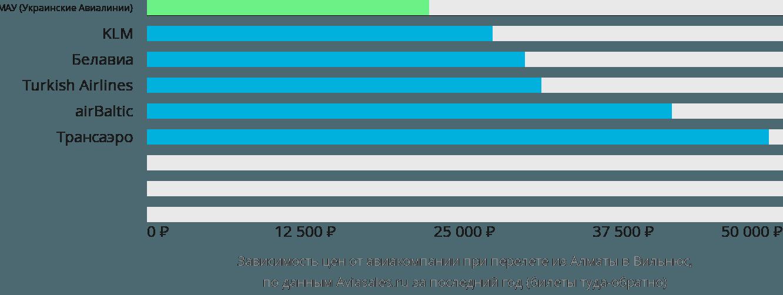 Динамика цен в зависимости от авиакомпании, совершающей перелет из Алматы в Вильнюс