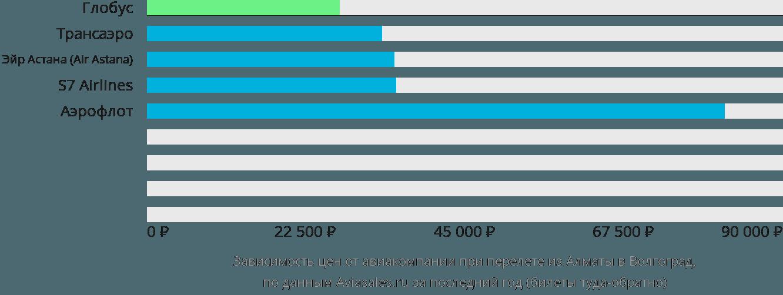 Динамика цен в зависимости от авиакомпании, совершающей перелет из Алматы в Волгоград