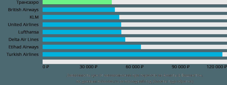 Динамика цен в зависимости от авиакомпании, совершающей перелет из Алматы в Вашингтон