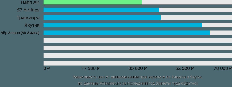 Динамика цен в зависимости от авиакомпании, совершающей перелет из Алматы в Якутск