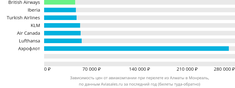 Динамика цен в зависимости от авиакомпании, совершающей перелет из Алматы в Монреаль
