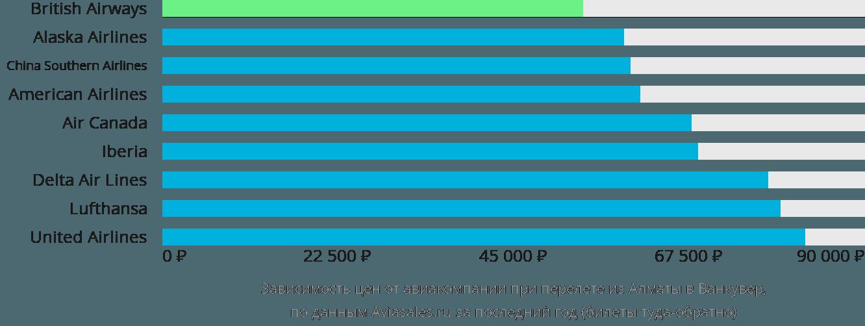Динамика цен в зависимости от авиакомпании, совершающей перелет из Алматы в Ванкувер