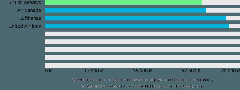 Динамика цен в зависимости от авиакомпании, совершающей перелет из Алматы в Виннипег