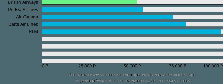 Динамика цен в зависимости от авиакомпании, совершающей перелет из Алматы в Калгари