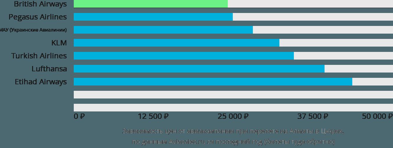 Динамика цен в зависимости от авиакомпании, совершающей перелет из Алматы в Цюрих