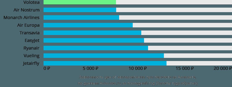 Динамика цен в зависимости от авиакомпании, совершающей перелет из Аликанте