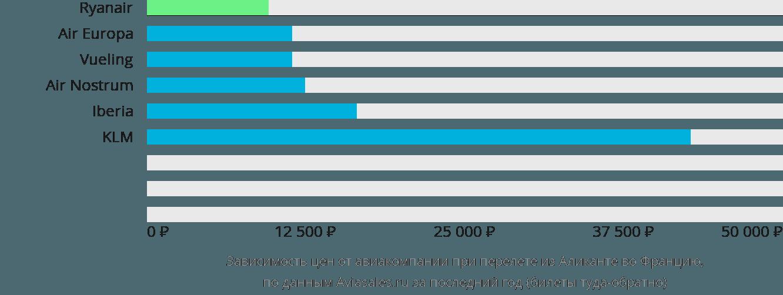 Динамика цен в зависимости от авиакомпании, совершающей перелет из Аликанте во Францию