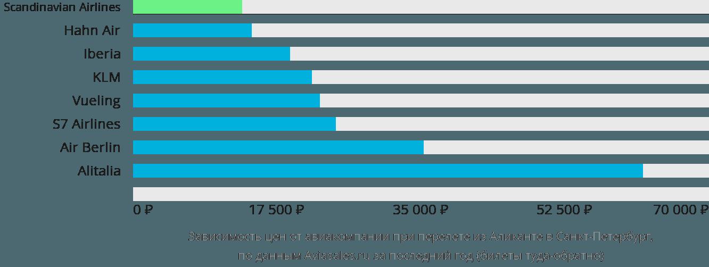 Динамика цен в зависимости от авиакомпании, совершающей перелет из Аликанте в Санкт-Петербург