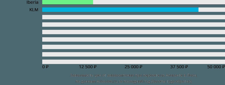 Динамика цен в зависимости от авиакомпании, совершающей перелет из Аликанте в Лион