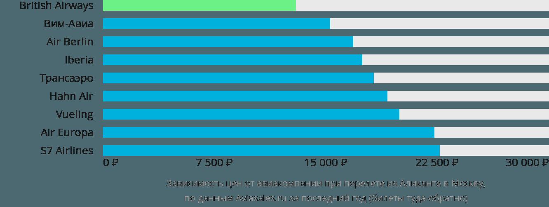 Динамика цен в зависимости от авиакомпании, совершающей перелет из Аликанте в Москву