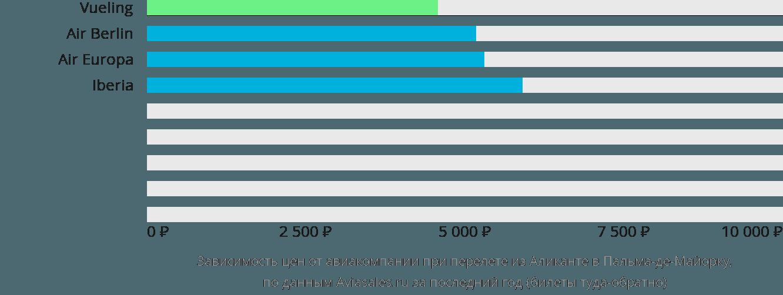 Динамика цен в зависимости от авиакомпании, совершающей перелет из Аликанте в Пальма-де-Майорку