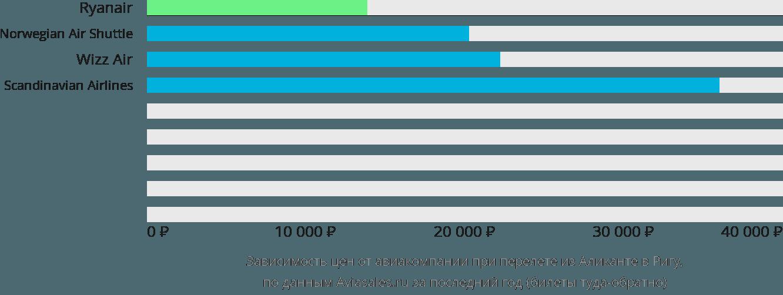 Динамика цен в зависимости от авиакомпании, совершающей перелет из Аликанте в Ригу