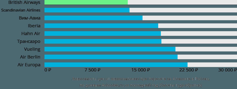 Динамика цен в зависимости от авиакомпании, совершающей перелет из Аликанте в Россию