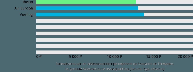 Динамика цен в зависимости от авиакомпании, совершающей перелет из Аликанте на Тенерифе