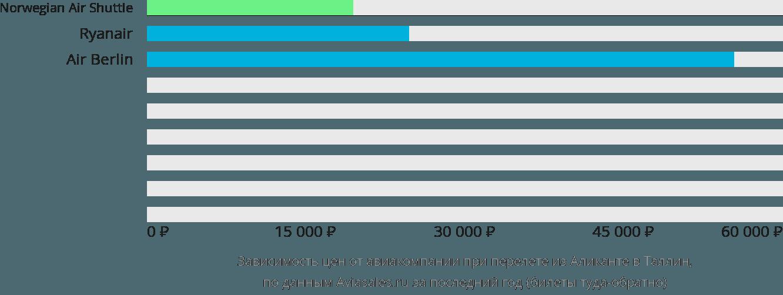 Динамика цен в зависимости от авиакомпании, совершающей перелет из Аликанте в Таллин