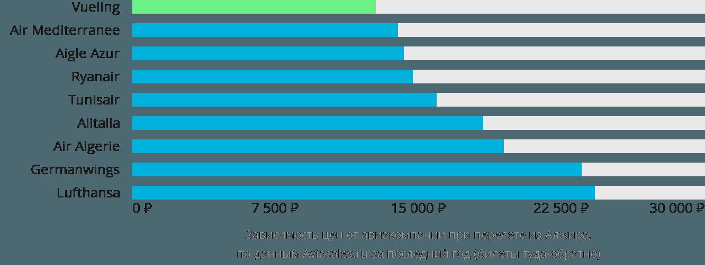 Динамика цен в зависимости от авиакомпании, совершающей перелет из Алжира