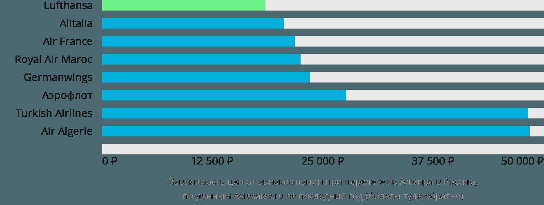 Динамика цен в зависимости от авиакомпании, совершающей перелет из Алжира в Россию
