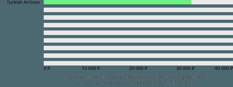 Динамика цен в зависимости от авиакомпании, совершающей перелет из Александрии в Казань
