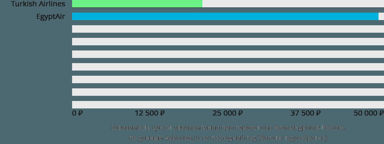 Динамика цен в зависимости от авиакомпании, совершающей перелет из Александрии в Россию