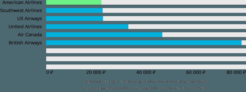 Динамика цен в зависимости от авиакомпании, совершающей перелет из Амарилло