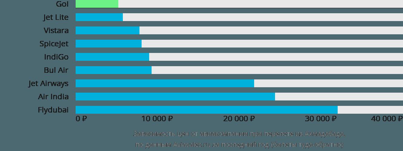 Динамика цен в зависимости от авиакомпании, совершающей перелет из Ахмадабада