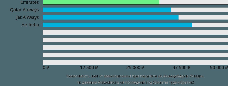 Динамика цен в зависимости от авиакомпании, совершающей перелет из Ахмадабада в Лондон
