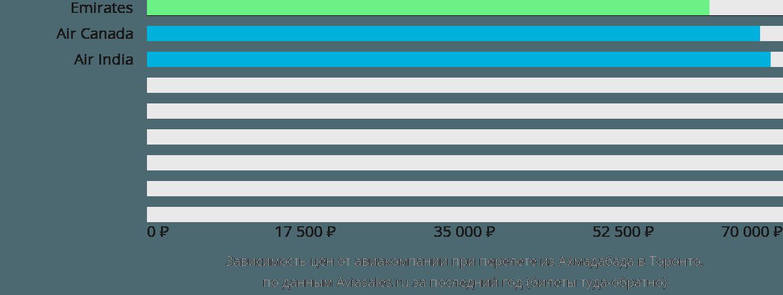 Динамика цен в зависимости от авиакомпании, совершающей перелет из Ахмадабада в Торонто