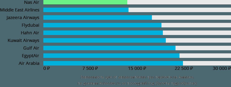 Динамика цен в зависимости от авиакомпании, совершающей перелет из Аммана