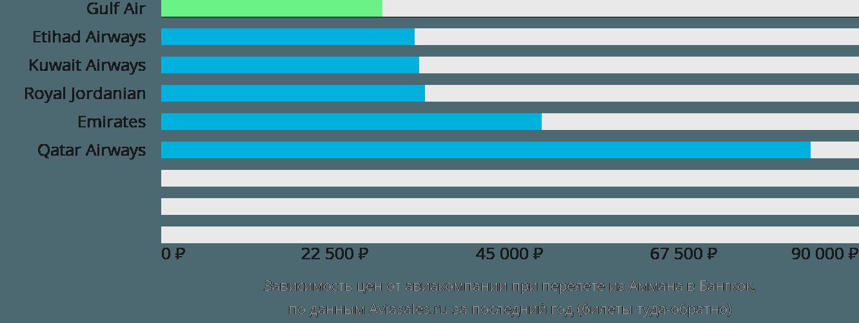 Динамика цен в зависимости от авиакомпании, совершающей перелет из Аммана в Бангкок